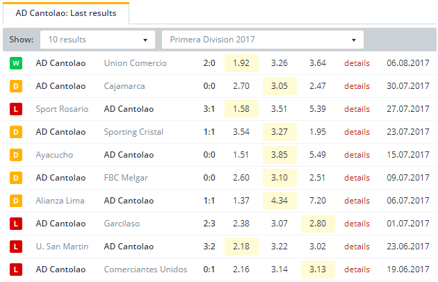 AD Cantolao  Last Results