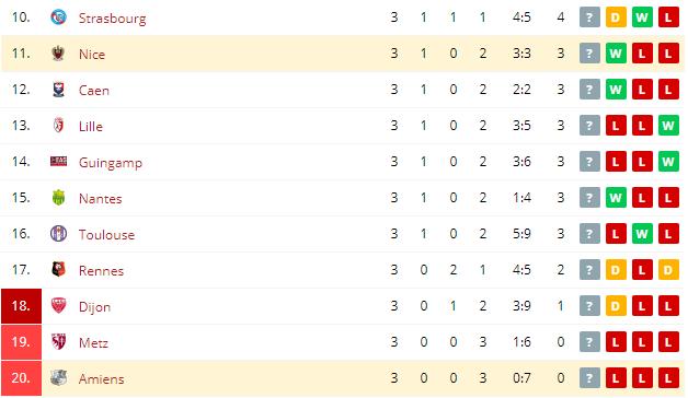 Amiens vs Nice Standings