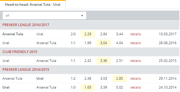 Arsenal Tula vs Ural  Head to Head