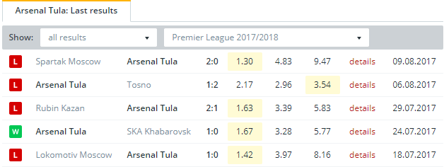 Arsenal Tula  Last Results