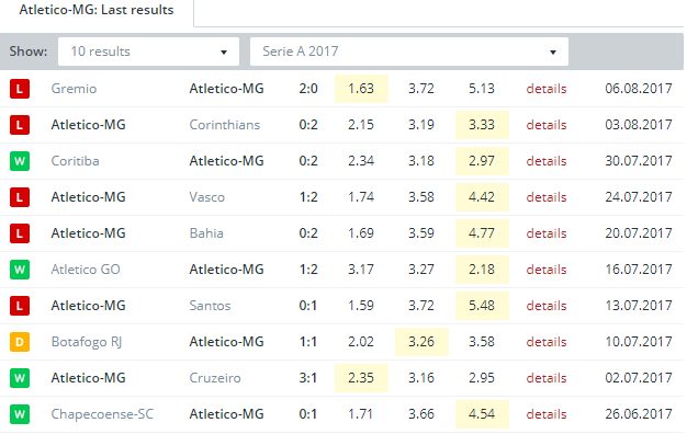 Atletico-MG  Last Results