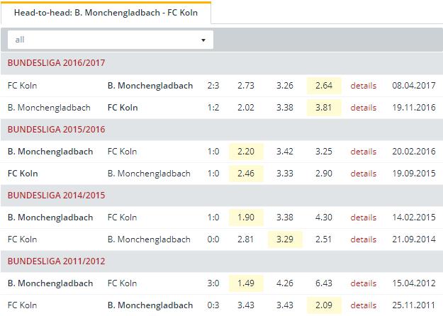 B  Monchengladbach vs FC Koln  Head to Head