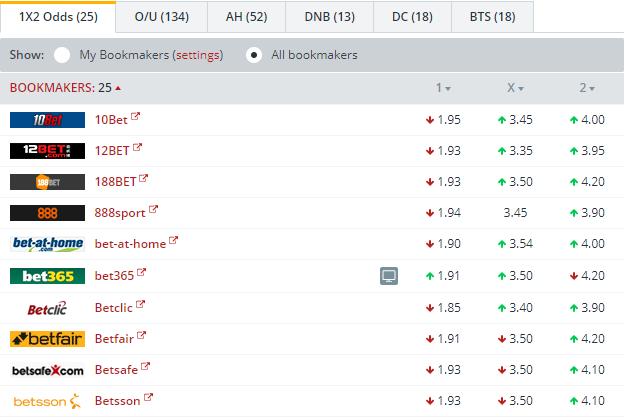 B  Monchengladbach vs FC Koln Odds Comparison