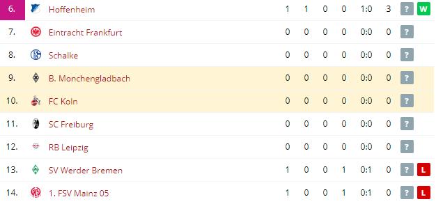B  Monchengladbach vs FC Koln  Standings