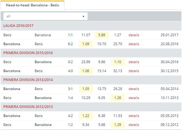 Barcelona vs Betis  Head to Head