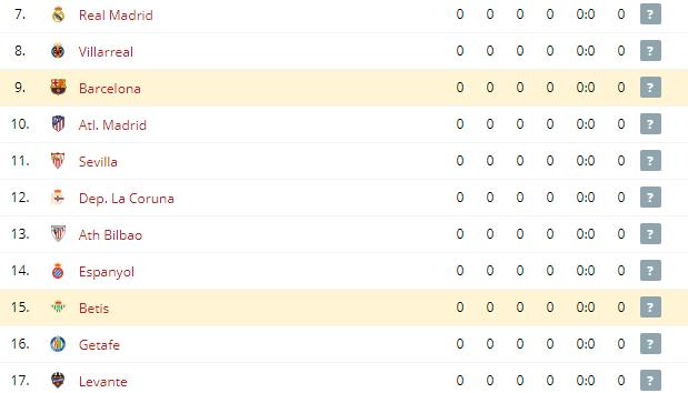 Barcelona vs Betis  Standings