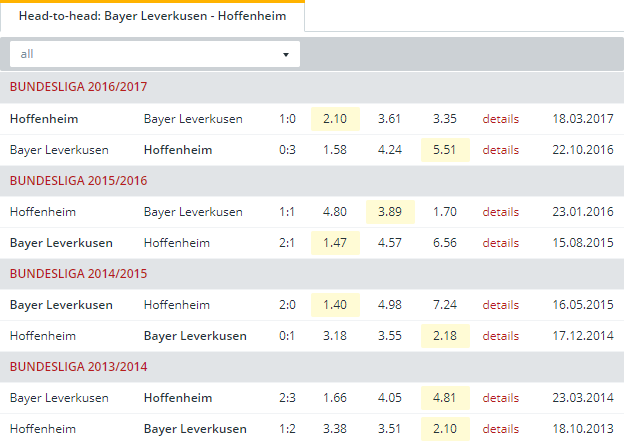 Bayer Leverkusen vs Hoffenheim Head to Head