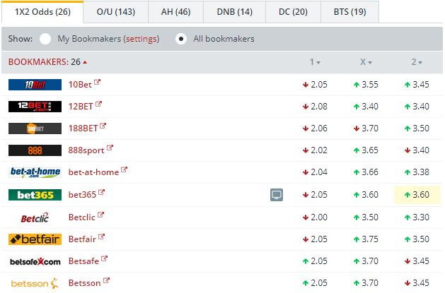 Bayer Leverkusen vs Hoffenheim Odds Comparison