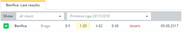 Benfica  Last Results