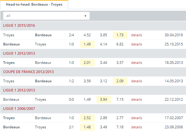 Bordeaux vs Troyes  Head to Head