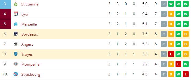 Bordeaux vs Troyes  Standings