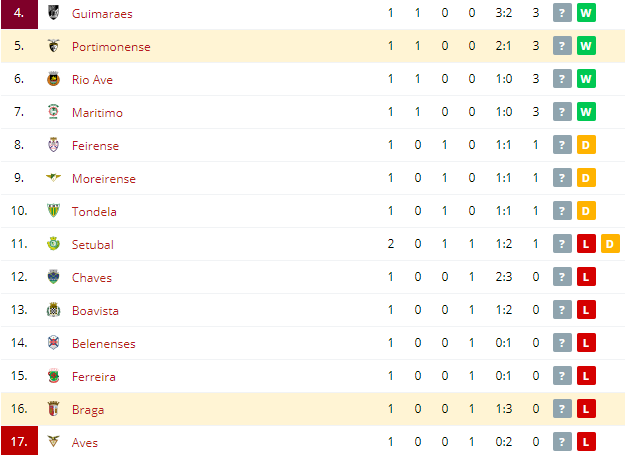 Braga vs Portimonense Standings