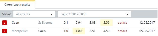 Caen Last Results