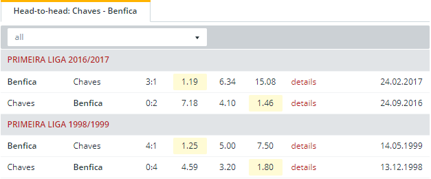 Chaves vs Benfica Head to Head
