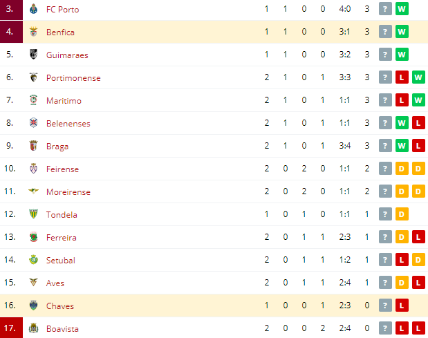 Chaves vs Benfica Standings