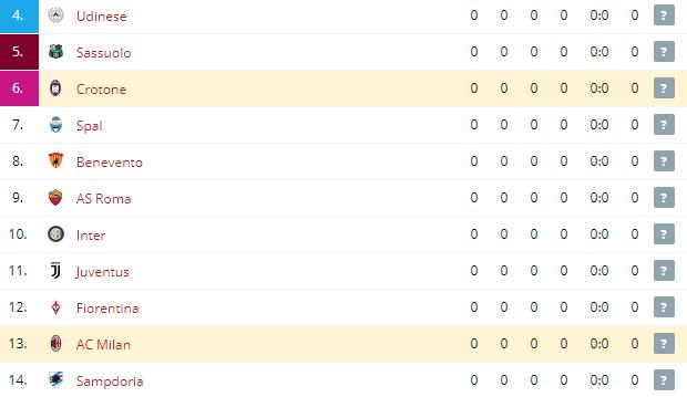 Crotone vs AC Milan  Standings