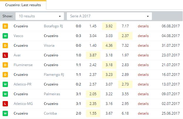 Cruzeiro  Last Results