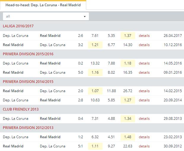 Dep  La Coruna vs Real Madrid  Head to Head
