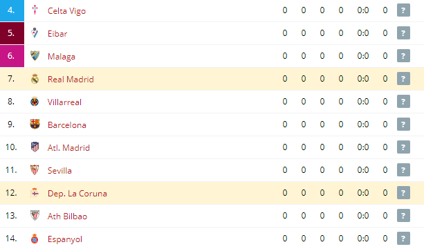 Dep  La Coruna vs Real Madrid  Standings