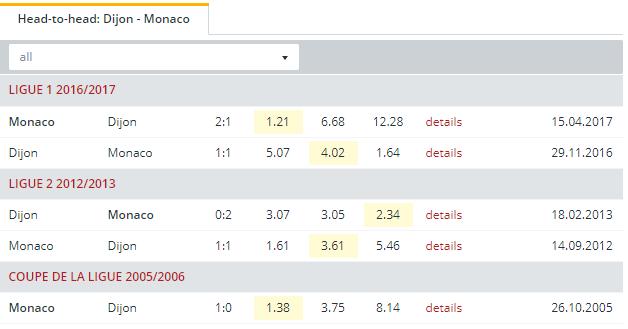 Dijon vs Monaco  Head to Head