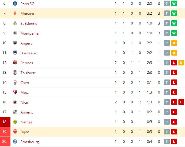 Dijon vs Monaco Standings