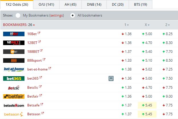 Dortmund vs Hertha Berlin Odds Comparison