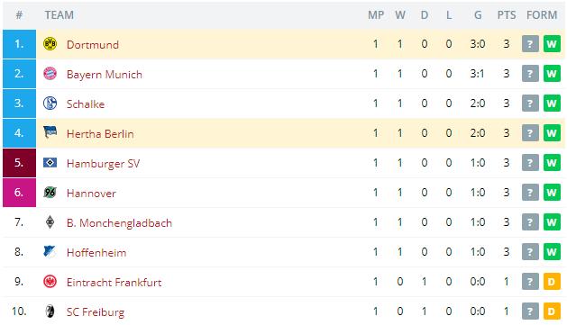 Dortmund vs Hertha Berlin Standings
