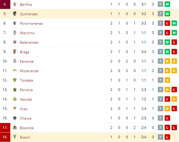 Estoril vs Guimaraes Standings