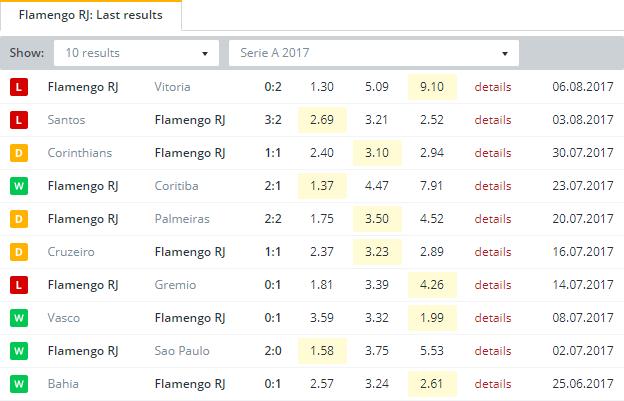 Flamengo RJ  Last Results