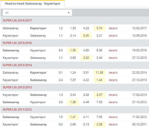Galatasaray vs Kayserispor  Head to Head