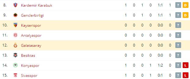 Galatasaray vs Kayserispor Standings
