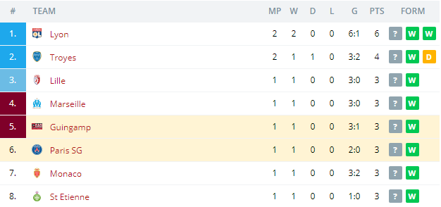 Guingamp vs Paris SG Standings