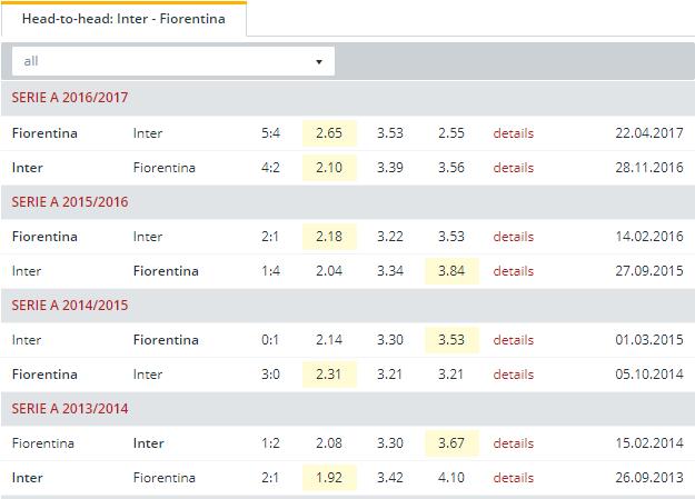 Inter vs Fiorentina Head to Head