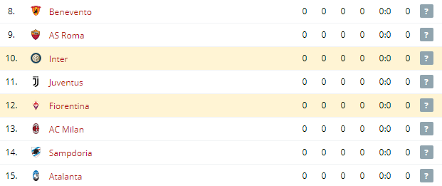 Inter vs Fiorentina  Standings