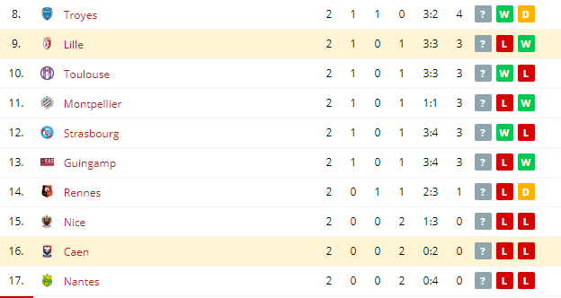 Lille vs Caen Standings