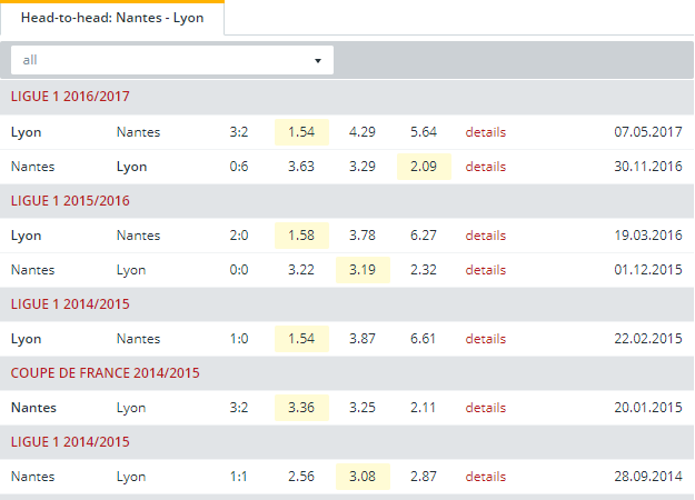 Nantes vs Lyon Head to Head