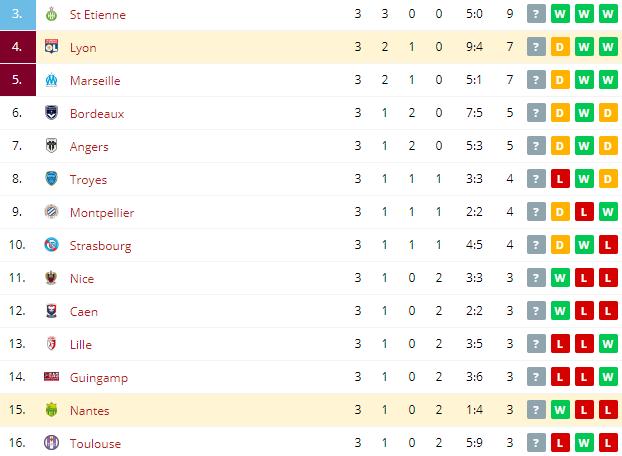 Nantes vs Lyon Standings