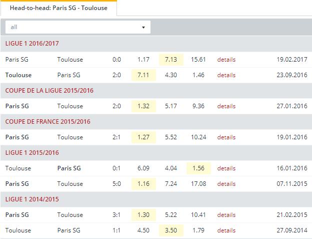 Paris SG vs Toulouse   Head to Head