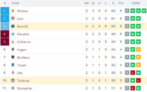 Paris SG vs Toulouse   Standings