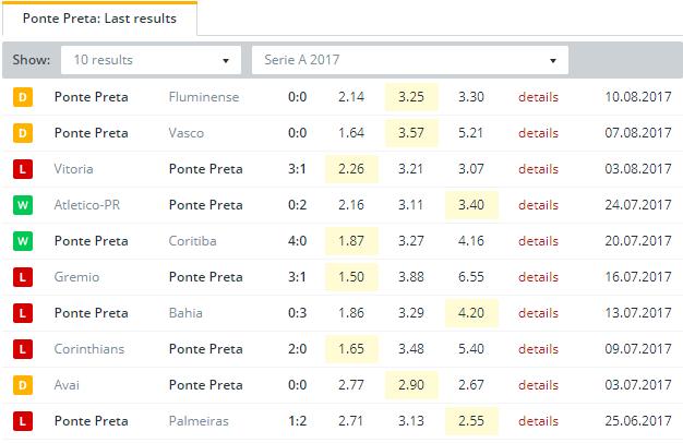 Ponte Preta Last Results