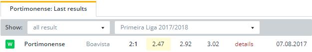 Portimonense  Last Results