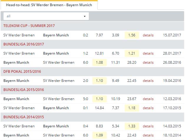 SV Werder Bremen vs Bayern Munich  Head to Head