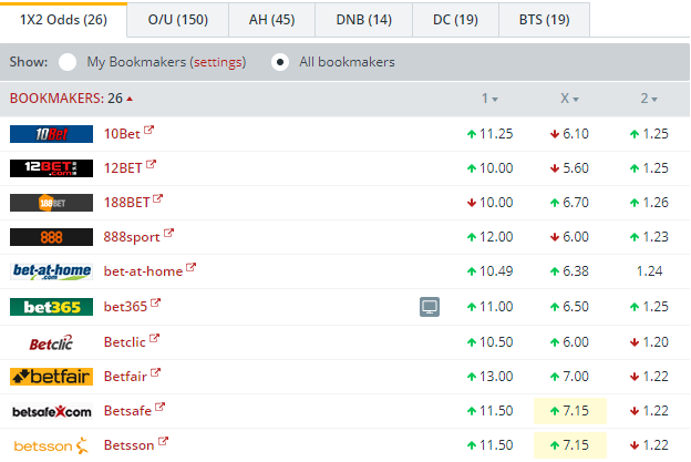 SV Werder Bremen vs Bayern Munich Odds Comparison