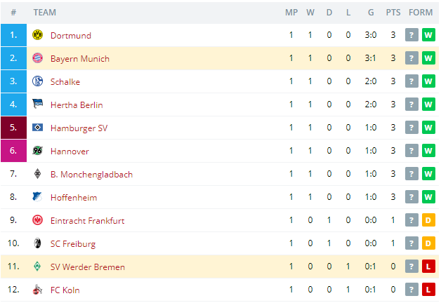 SV Werder Bremen vs Bayern Munich  Standings