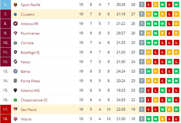 Sao Paulo vs Cruzeiro Standings