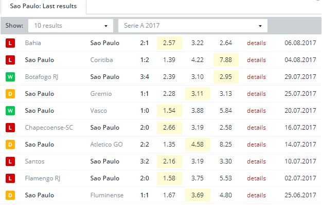 Sao Paulo  Last Results