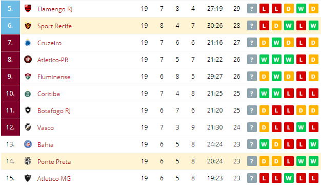 Sport Recife vs Ponte Preta Standings