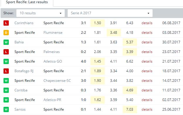Sport Recife  Last Results