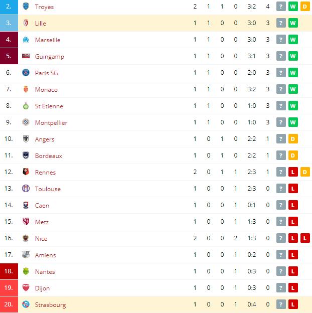 Strasbourg vs Lille Standings