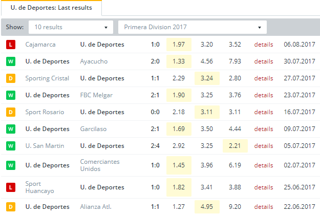 U. de Deportes Last Results